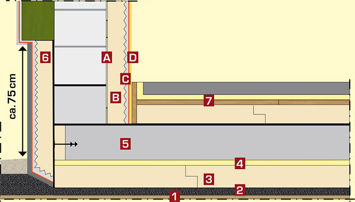 Superglass Perimeterdammung Unter Der Bodenplatte