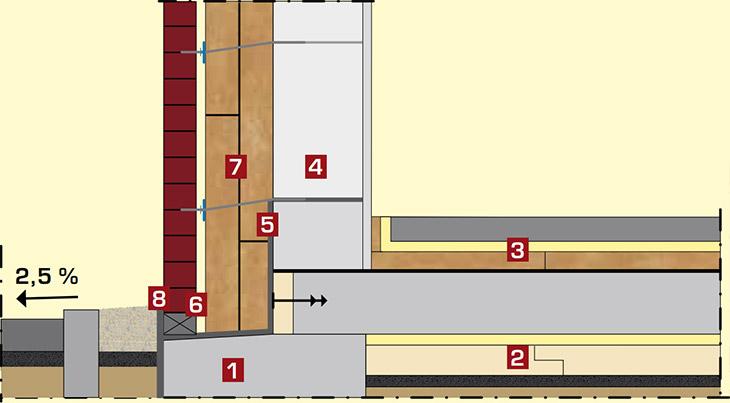 Konstruktionsaufbau Zweischaliges Verblendmauerwerk